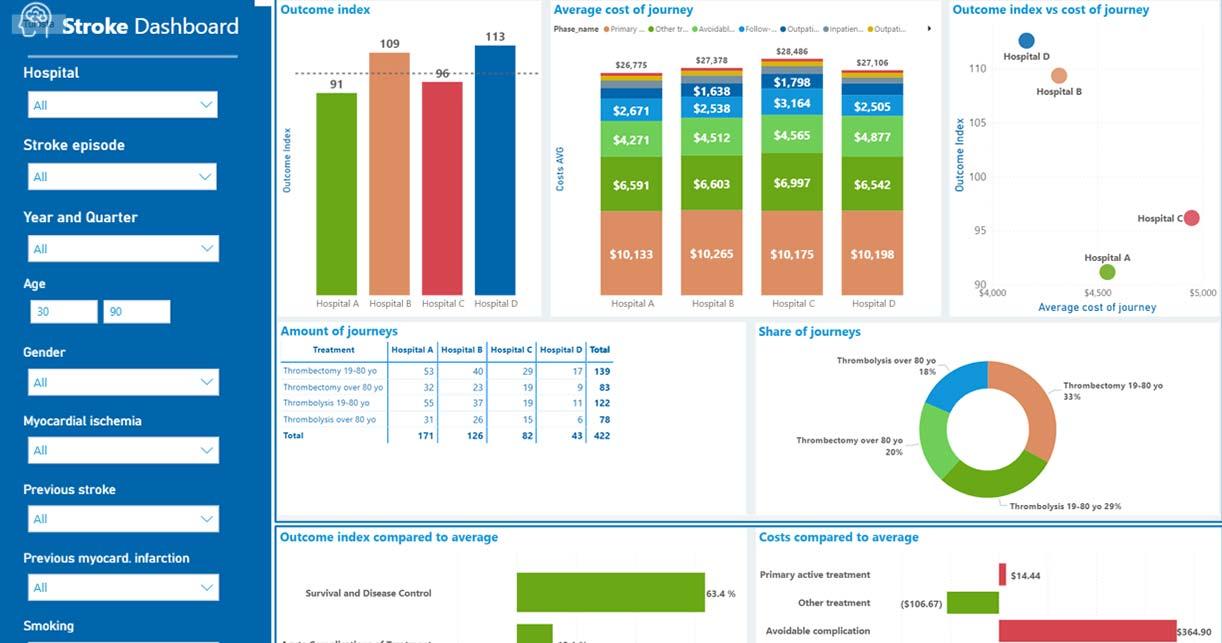 ICHOM Standard Sets Stroke Dashboard Benchmarking between providers